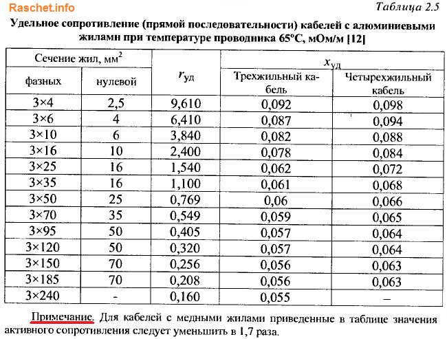 Таблица 2.5 - Удельное сопротивление кабелей с алюминиевыми и медными жилами