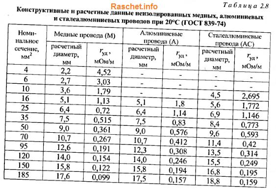 Таблица 2.8 - Сопротивления неизолированных медных, алюминиевых и сталеалюминиевых проводов