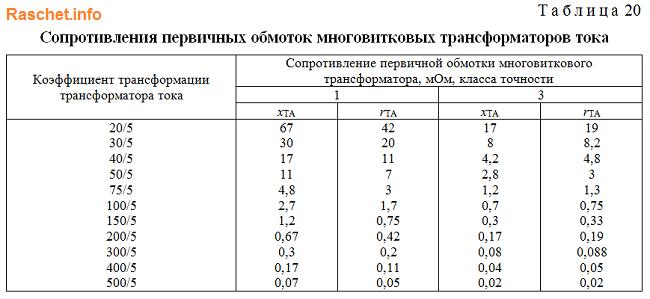Таблица 20 - Значения активных и индуктивных сопротивлений трансформаторов тока ГОСТ 28249-93