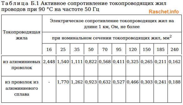 Таблица Б.1 Активное сопротивление токопроводящих жил проводов при 90 °С на частоте 50 Гц