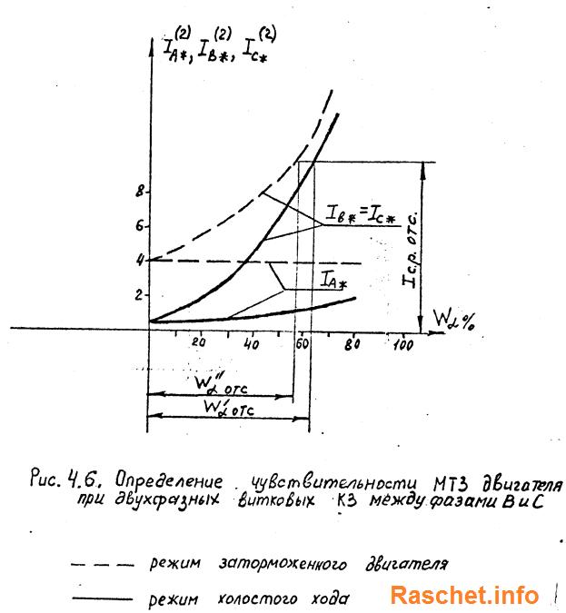 График определения показателя эффективности работы отсечки