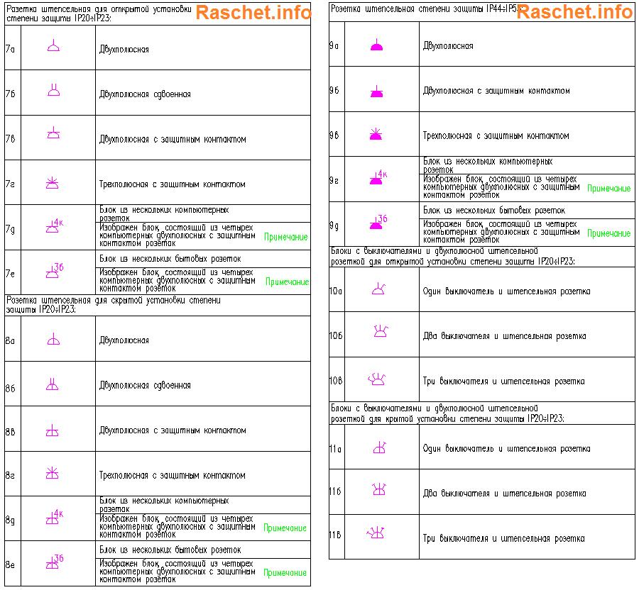 Условно графическое изображение штепсельных розеток ГОСТ 21.210-2014