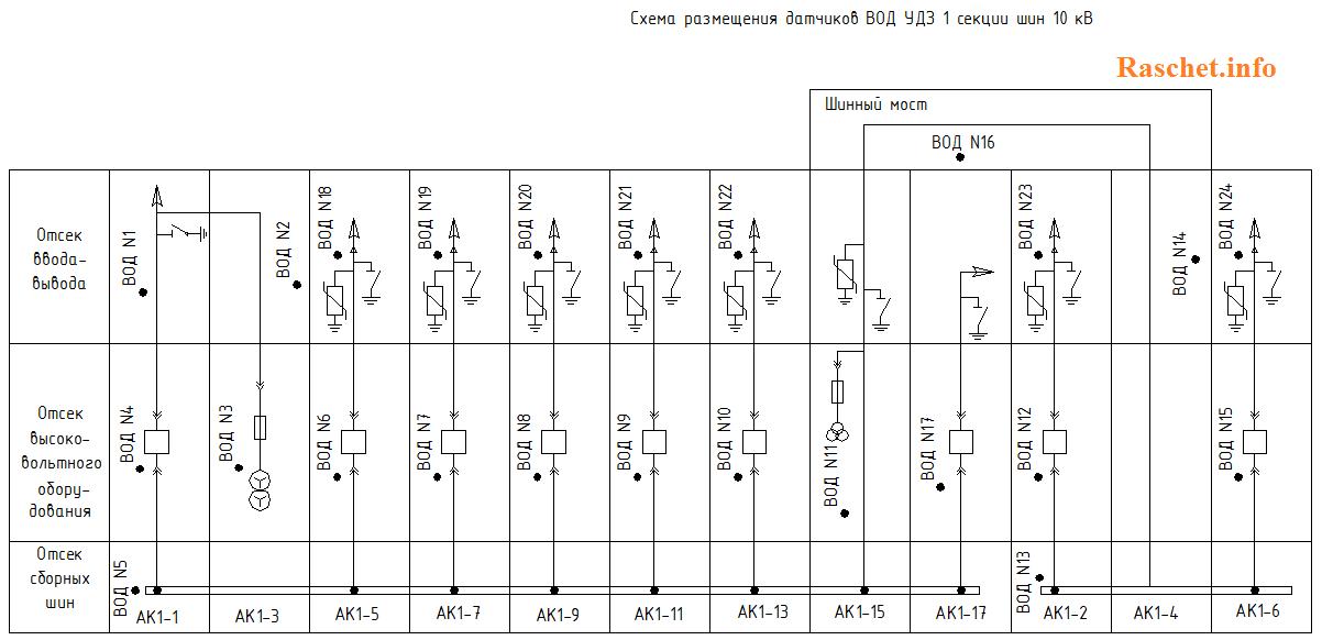 Схема размещения датчиков ВОД УЗД 1 секции шин 10 кВ