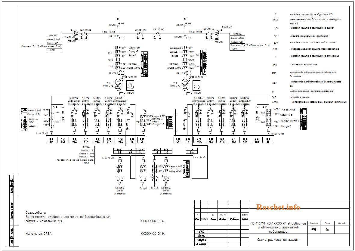 Рис.1 - Схема размещения защит
