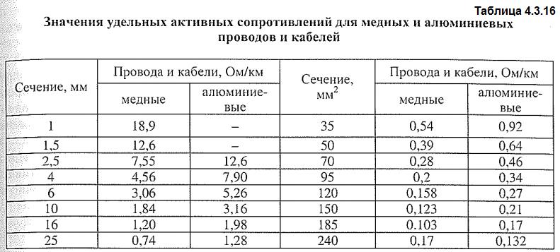 Значения удельных активных сопротивлений для медных и алюминиевых проводов и кабелей