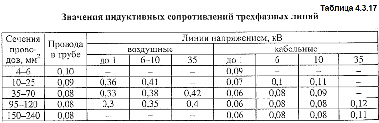 Значения индуктивных сопротивлений трехфазных линий