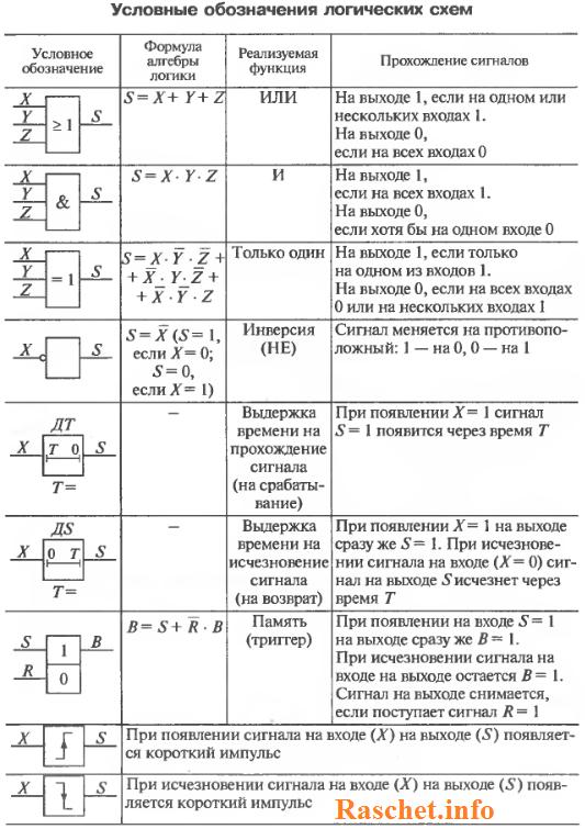 Таблица с условными обозначения логических схем