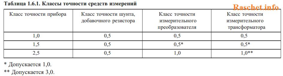 Таблица 1.6.1. Классы точности средств измерений