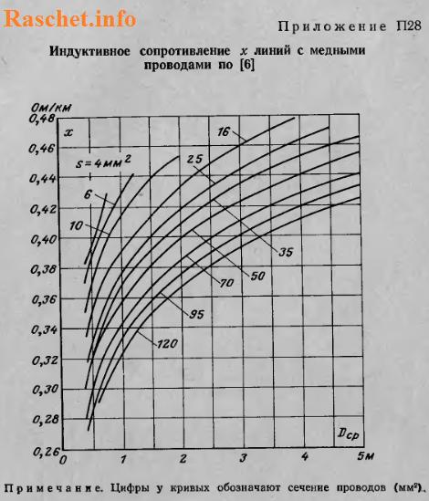Индуктивное сопротивление линий с медными проводами