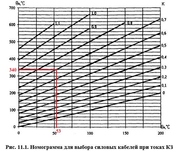 Рис. 11.1. Номограмма для выбора силовых кабелей при токах КЗ