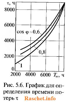 Рис 5.6 - График для определения времени потерь τ