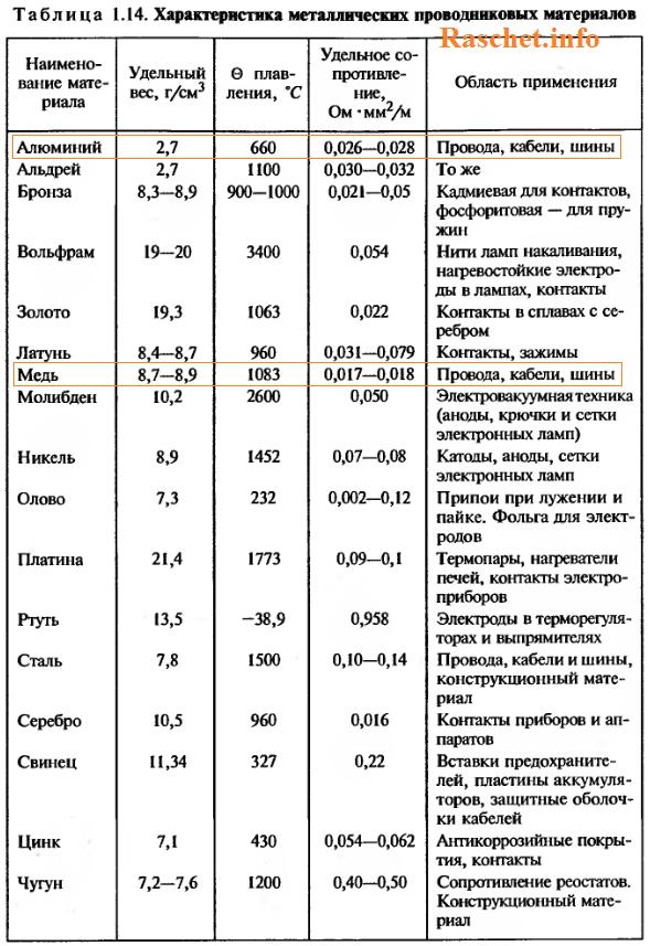 Таблитца 1.14 - Характеристика металлических проводниковых материалов