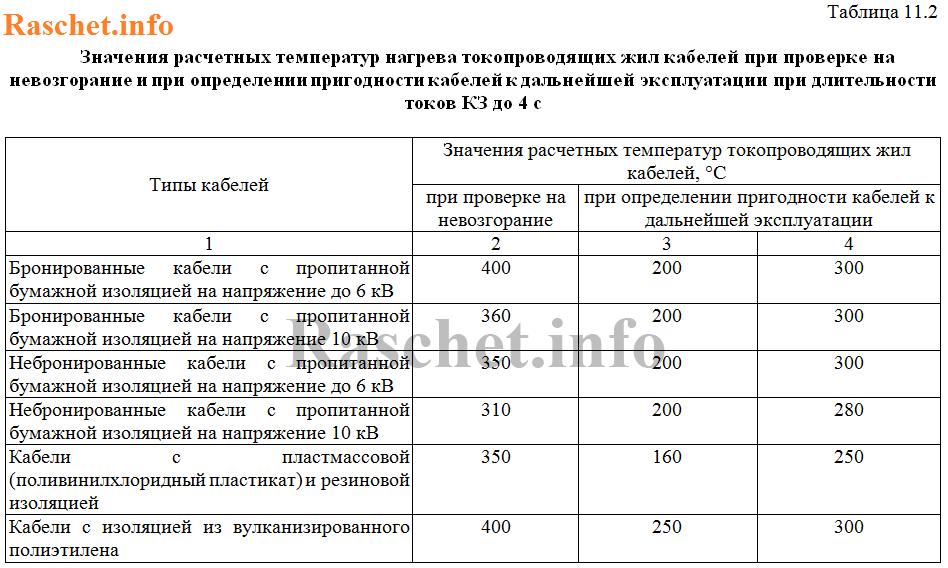 Таблица 11.2 - Значения расчетных температур нагрева токопроводящих жил кабелей при проверке на невозгорание и при определении пригодности кабелей к дальнейшей эксплуатации при длительности токов КЗ до 4 с