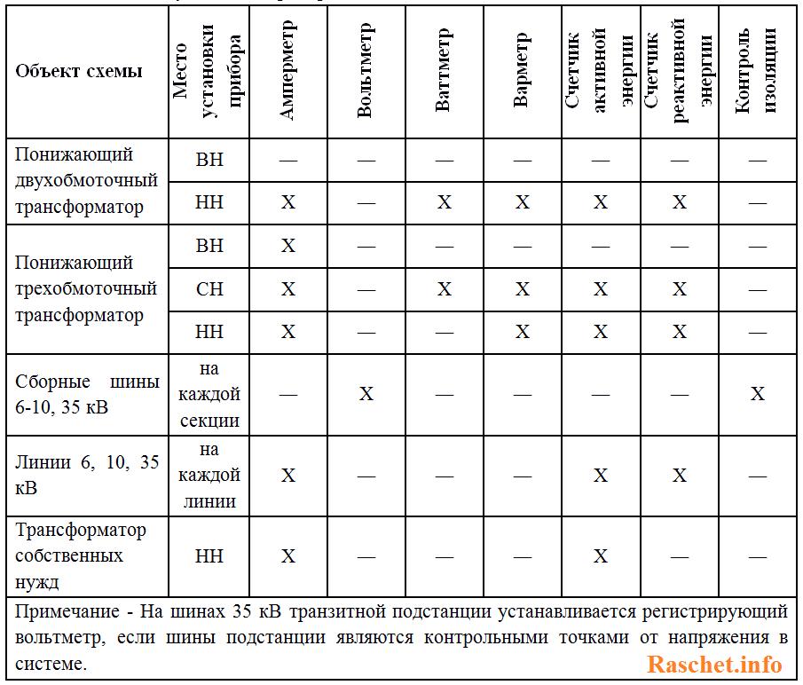Таблица 1 - Схема установки приборов на подстанции
