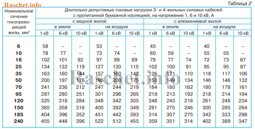 Таблица 2 - Длительно допустимые токовые нагрузки силовых кабелей с пропитанной бумажной изоляцией по каталогу ОАО Севкабель - Холдинг