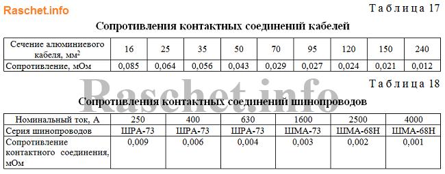 Таблицы 17,18 -  Значения сопротивления контактных соединений кабелей и шинопроводов ГОСТ 28249-93