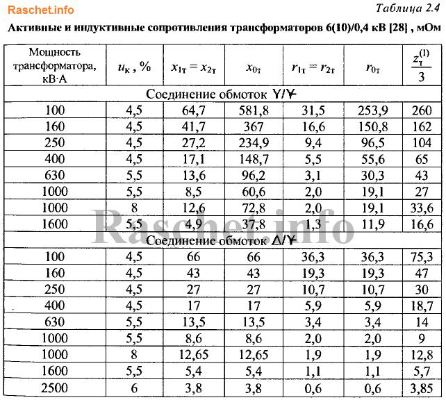 Таблица 2.4 - Активные и индуктивные сопротивления трансформаторов 6(10)/0,4 кВ