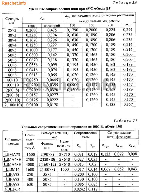 Таблицы 2.6, 2.7 - Активное и индуктивное удельные сопротивления шин и шинопроводов