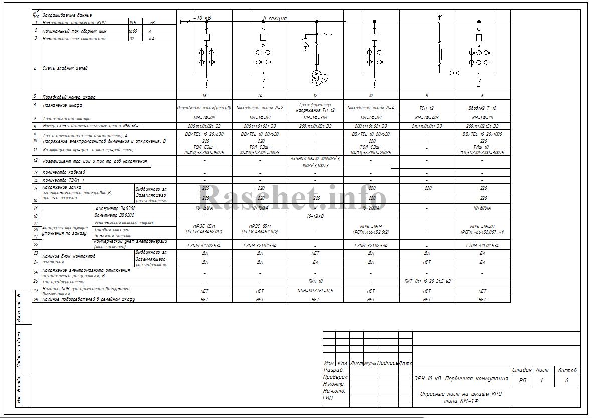 Опросный лист на шкафы КРУ типа КМ-1Ф