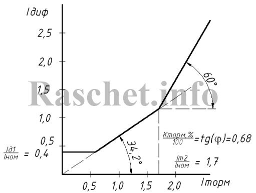 Рис. 1 - Тормозная характеристика ступени ДЗТ-2