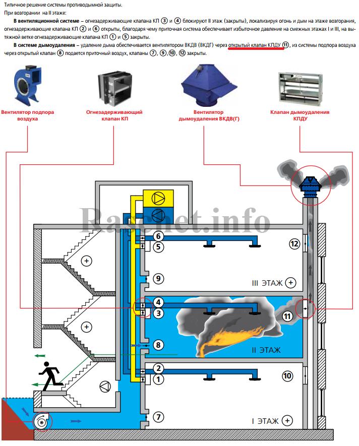 Пример организации и работы системы удаления в жилом многоэтажном доме от компании VENTS