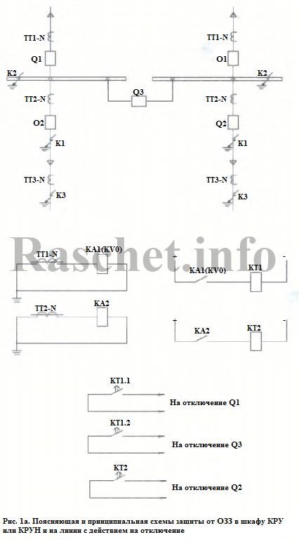 Рис 1а - Поясняющая и принципиальная схемы защиты от ОЗЗ в шкафу КРУ или КРУН и на линии с действием на отключение