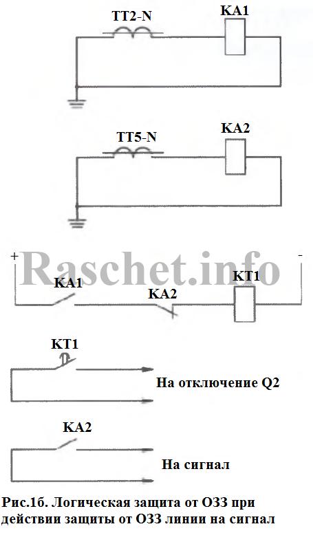 Рис. 16. Логическая защита от ОЗЗ при действии защиты от ОЗЗ линии на сигнал
