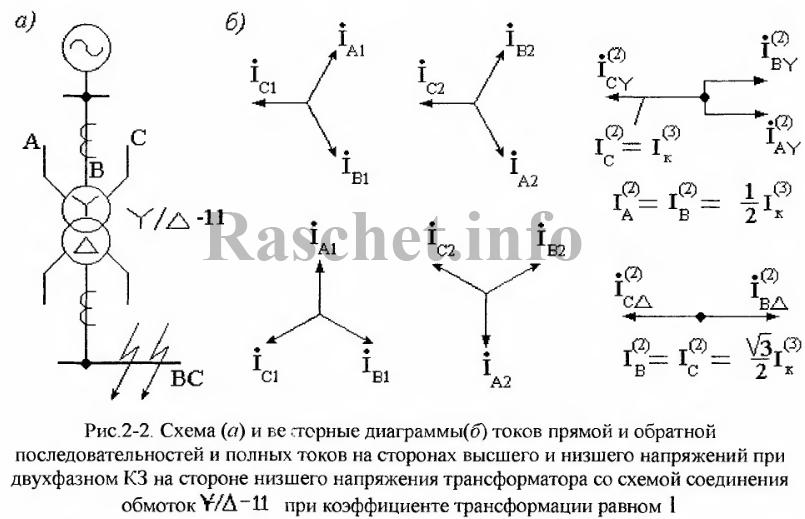 Рис 2.2 - Схема и векторные диаграммы при двухфазном КЗ за трансформатором со схемой соединения обмоток Y/∆