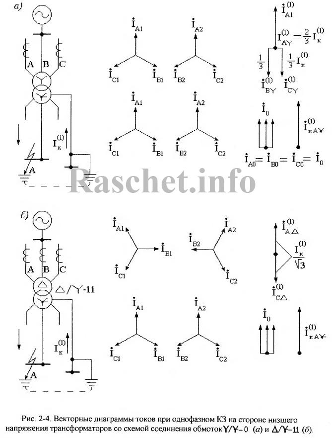 Рис 2.4 - Векторные диаграммы при однофазном КЗ за трансформатором со схемой соединения обмоток Y/Y-0 и ∆/Y-11