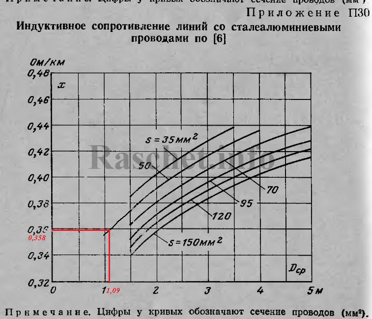 Приложение П30 - Индуктивное сопротивление линий со сталеалюминиевыми проводами