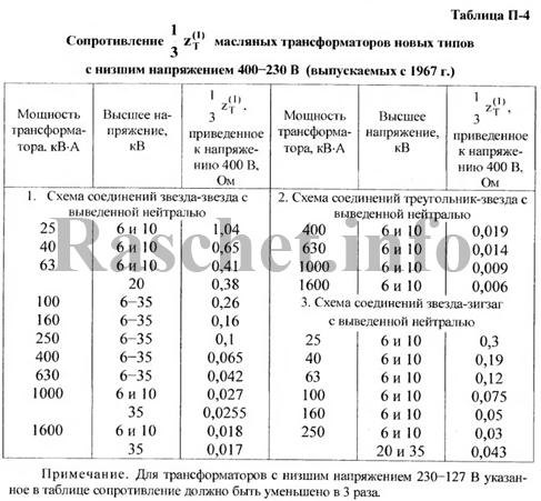 Таблица П-4 - Сопротивления маслянных трансформаторов ГОСТ 12022-76