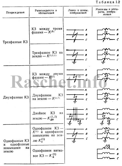 Таблица 1.2 - Основные виды повреждений в сети 6-35 кВ