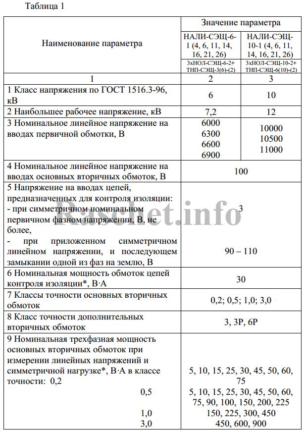 Таблица 1- Технические характеристики ТН из каталога ЗАО «ГК «Электрощит» - ТМ Самара»