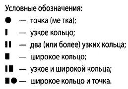 Условные обозначения диодов