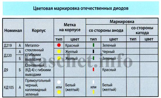 Таблица цветовой маркировки отечественных диодов
