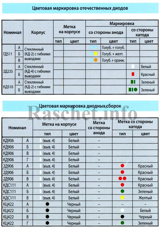 Таблица цветовой маркировки отечественных диодов и диодных сборок