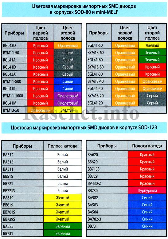 Таблица цветовой маркировки импортных SMD диодов в корпусе SOD-123