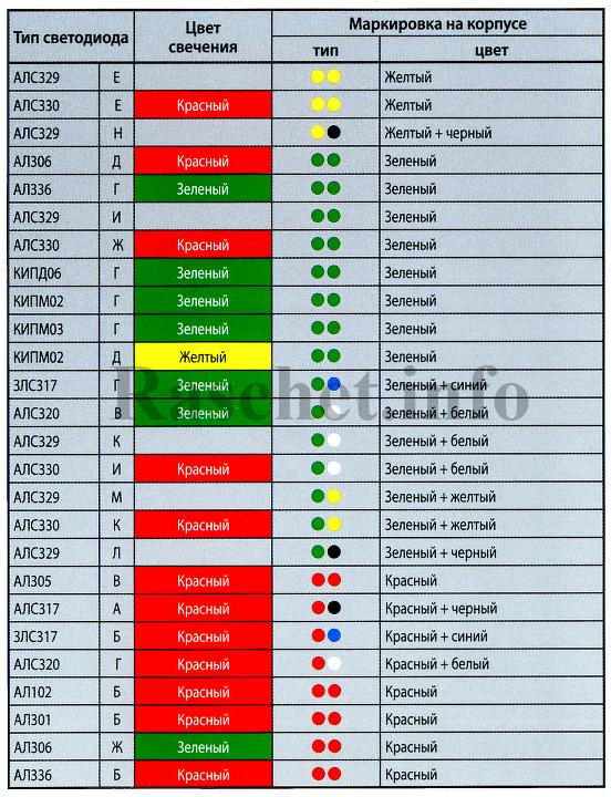 Таблица - Цветовая маркировка отечественных светодиодов