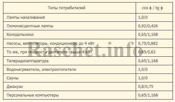 Таблица 1 -   Коэффициенты мощности для отдельных бытовых электроприемников