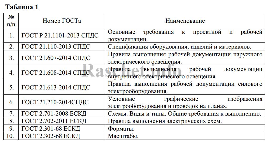 Общие правила оформления проектной документации