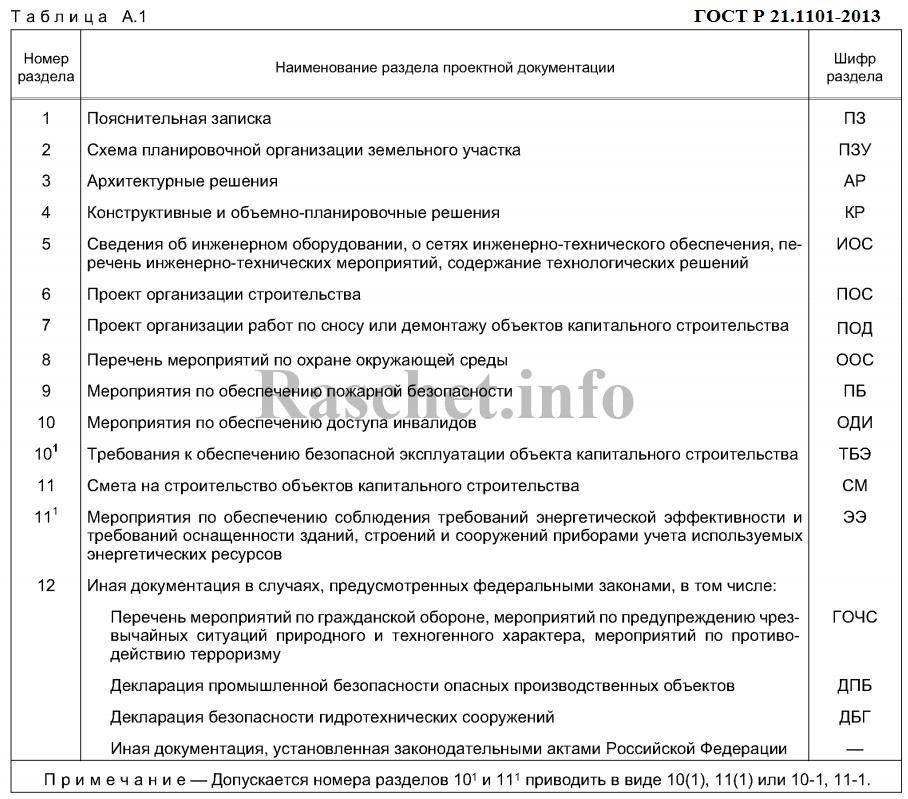 Таблица A.1 - Шифры разделов проектной документации на объекты капитального строительства производственного и непроизводственного назначения