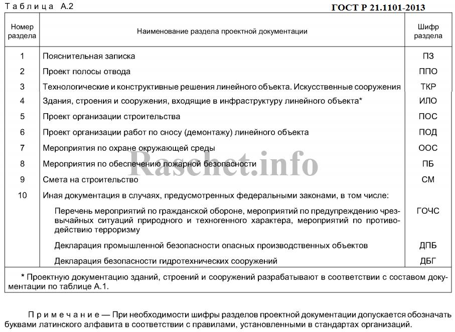 Таблица A.2 - Шифры разделов проектной документации на линейные объекты