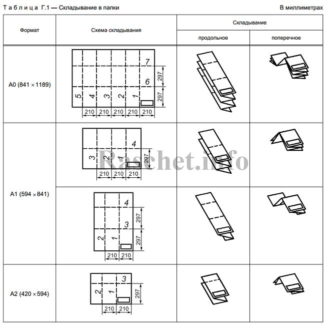 Таблица Г.1 - Складывание чертежей в папки по ГОСТ 2.501-2013