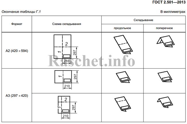 Окончание таблицы Г.1 - Складывание чертежей в папки по ГОСТ 2.501-2013