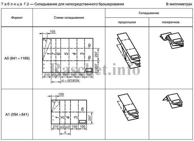 Таблица Г.2 - Складывание чертежей для брошюрования по ГОСТ 2.501-2013
