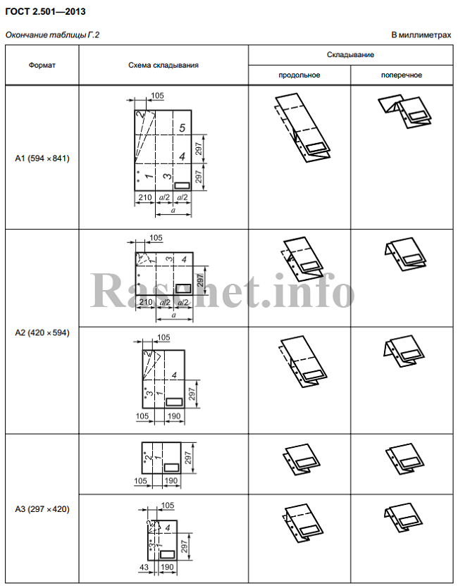 Окончание таблицы Г.2 - Складывание чертежей для брошюрования по ГОСТ 2.501-2013