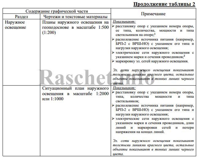 Состав графической части проектной документации
