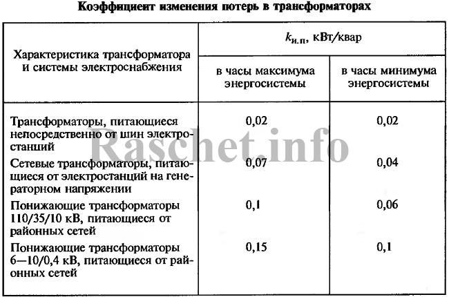 Таблица 2 – Коэффициент изменения потерь в трансформаторах
