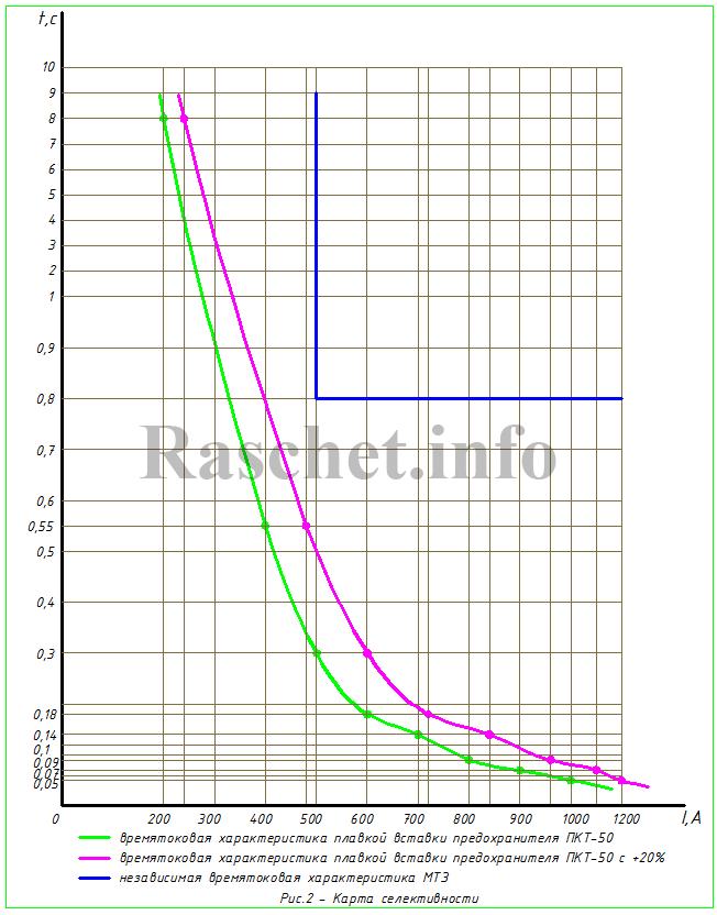 Рис.2 - Карта селективности, согласование времени срабатывания МТЗ линии с предохранителем