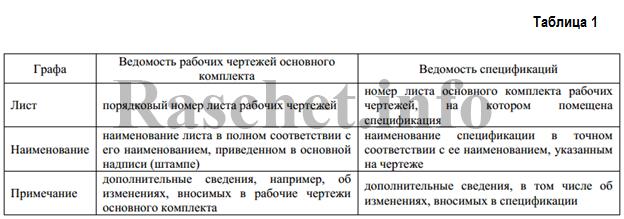 Порядок заполнения приведен в таблице 1